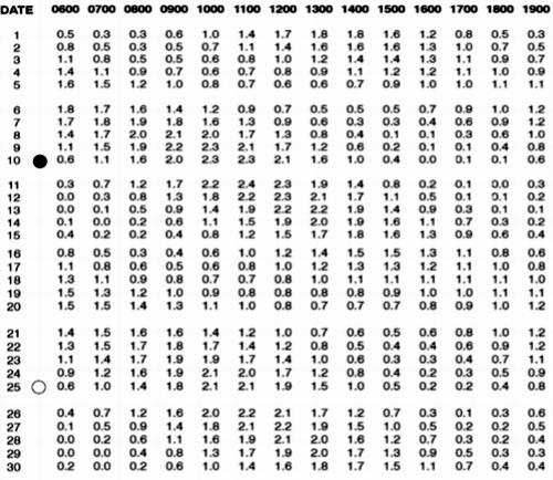 タイドチャート 潮回り バリ島サーフィン 波情報
